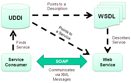 relationship between uddi and wsdl